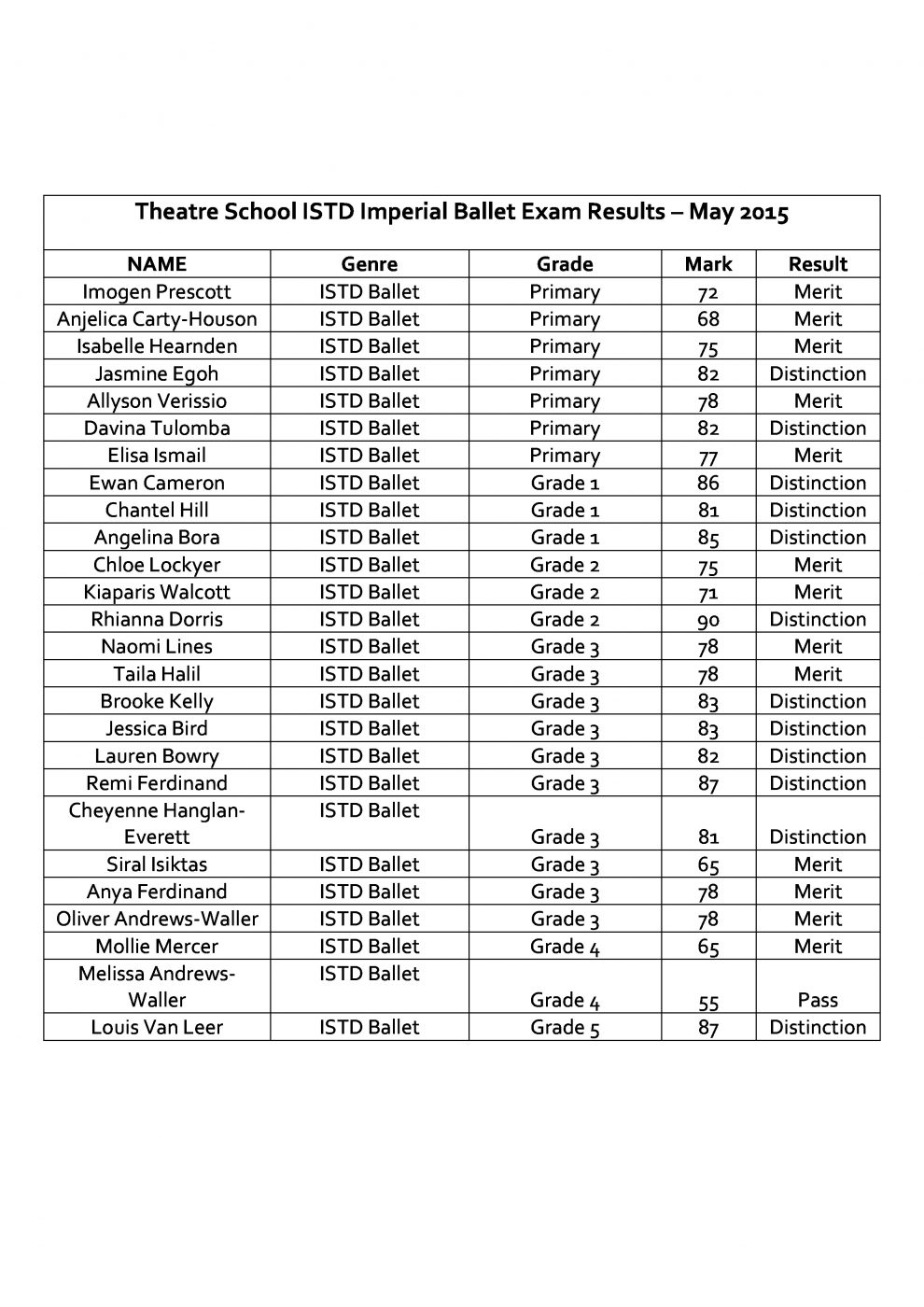 ISTD Theatre School Ballet Exam Results – May 2015