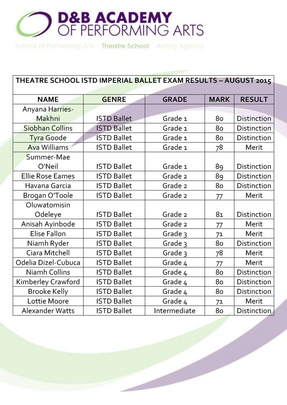 Theatre School ISTD Ballet Exam Results – Summer 2015